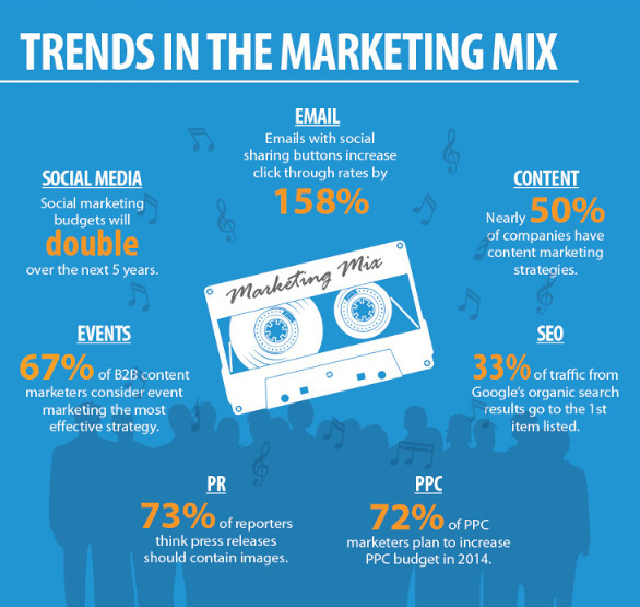marketing-strategies-2014_infographic