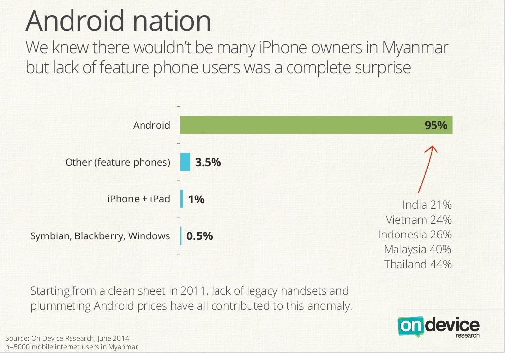 Myanmars-new-mobile-Android