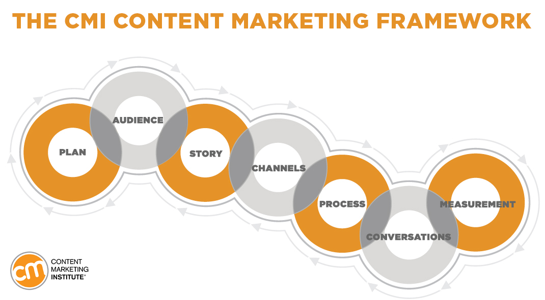 content-marketing-framework