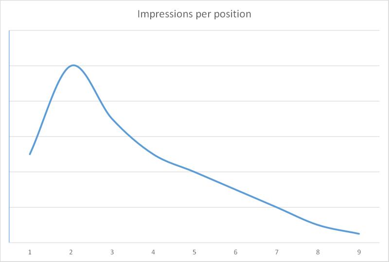 Average-Position