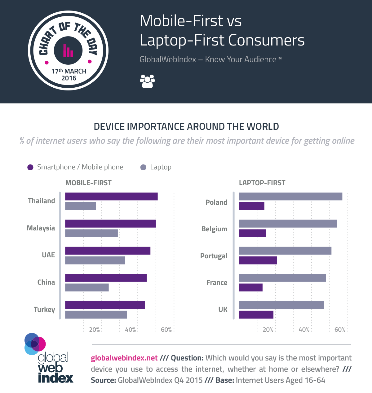 mobile-first-vs-laptop-COTD-Charts